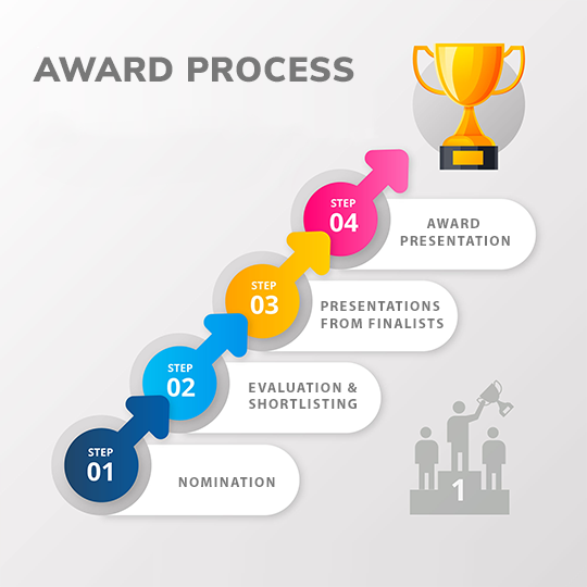 Awards Process